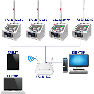 Wifi networkable connectivity