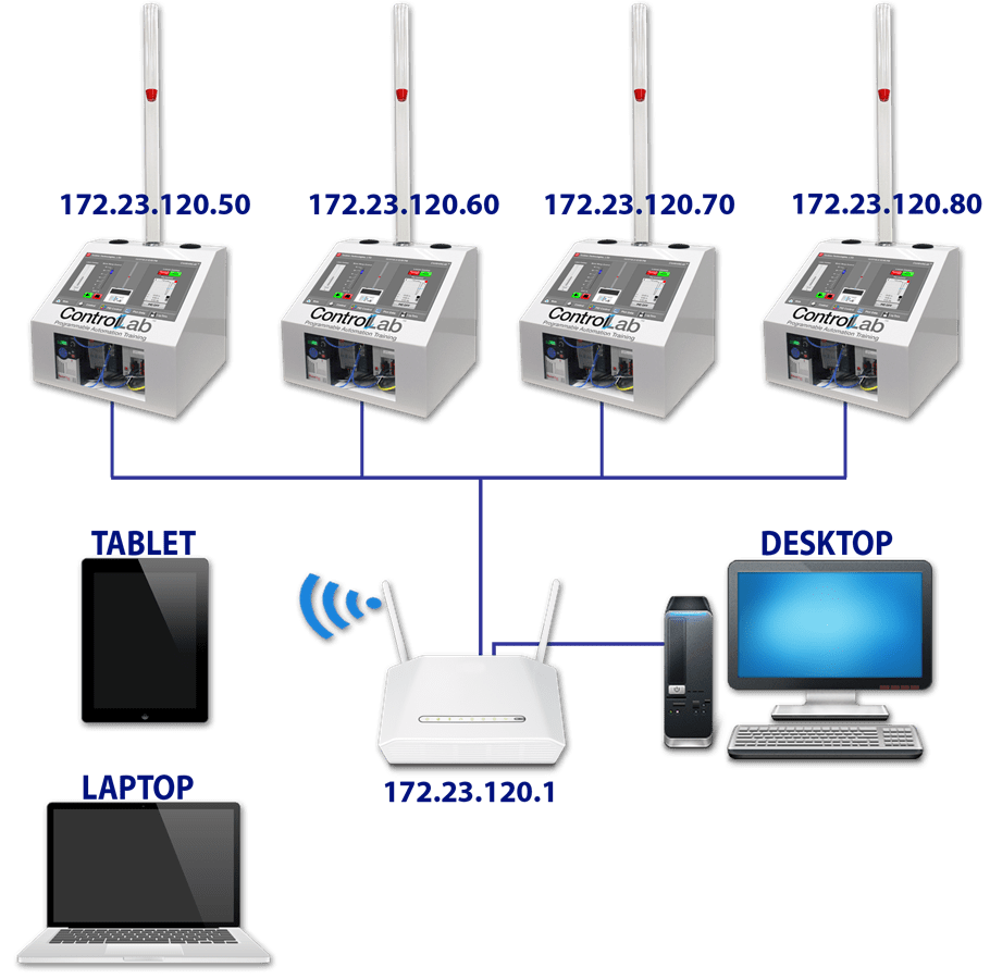 Multi System Networkable